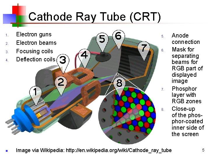 Cathode Ray Tube (CRT) 1. 2. 3. 4. Electron guns Electron beams Focusing coils