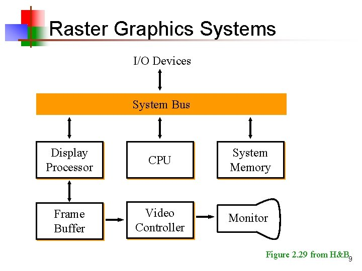 Raster Graphics Systems I/O Devices System Bus Display Processor CPU System Memory Frame Buffer