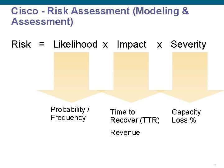 Cisco - Risk Assessment (Modeling & Assessment) Risk = Likelihood x Impact Probability /