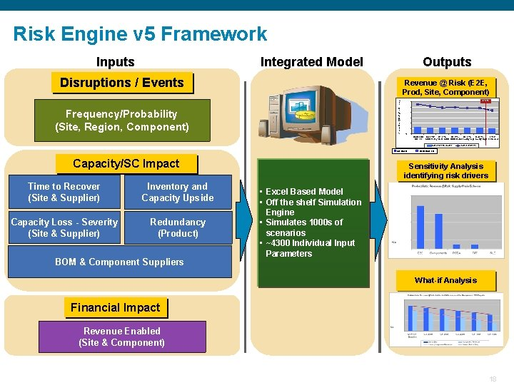 Risk Engine v 5 Framework Inputs Integrated Model Outputs Disruptions / Events Annual Rev