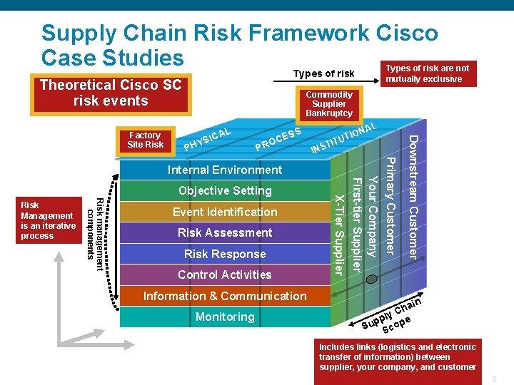Supply Chain Risk Framework Cisco Case Studies Theoretical Cisco SC risk events Commodity Supplier