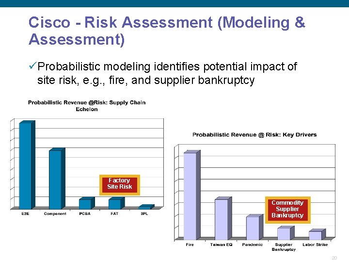 Cisco - Risk Assessment (Modeling & Assessment) üProbabilistic modeling identifies potential impact of site