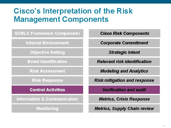 Cisco's Interpretation of the Risk Management Components SCRLC Framework Components Cisco Risk Components Internal