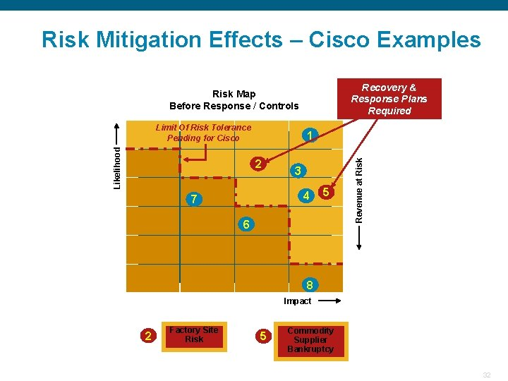 Risk Mitigation Effects – Cisco Examples Recovery & Response Plans Required Risk Map Before