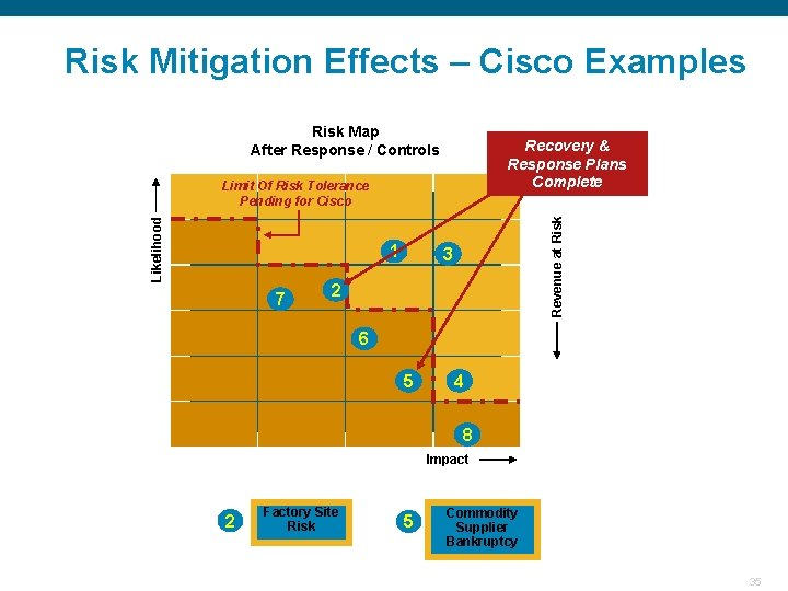 Risk Mitigation Effects – Cisco Examples Risk Map After Response / Controls Recovery &