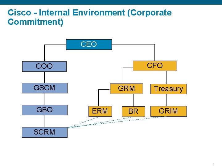 Cisco - Internal Environment (Corporate Commitment) CEO CFO COO GSCM GBO GRM ERM BR