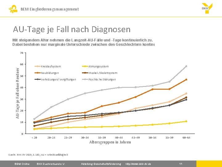 BEM Eingliederungsmanagement AU-Tage je Fall nach Diagnosen Mit steigendem Alter nehmen die Langzeit-AU-Fälle und