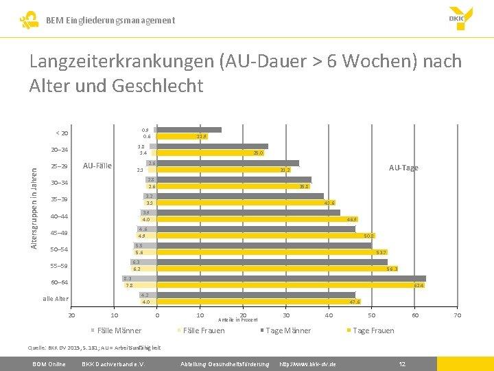 BEM Eingliederungsmanagement Langzeiterkrankungen (AU-Dauer > 6 Wochen) nach Alter und Geschlecht 0. 9 0.