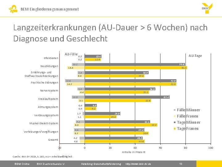 BEM Eingliederungsmanagement Langzeiterkrankungen (AU-Dauer > 6 Wochen) nach Diagnose und Geschlecht Infektionen AU-Fälle 0.