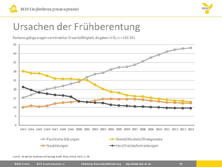 BEM Eingliederungsmanagement Ursachen der Frühberentung Rentenzugänge wegen verminderter Erwerbsfähigkeit, Angaben in %, n =