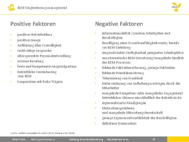 BEM Eingliederungsmanagement Positive Faktoren • • • Negative Faktoren positives Betriebsklima positives Image Aufklärung