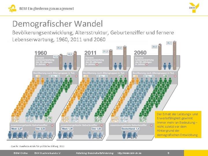 BEM Eingliederungsmanagement Demografischer Wandel Bevölkerungsentwicklung, Altersstruktur, Geburtenziffer und fernere Lebenserwartung, 1960, 2011 und 2060