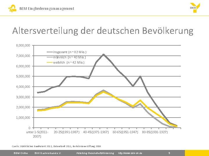 BEM Eingliederungsmanagement Altersverteilung der deutschen Bevölkerung 8, 000 insgesamt (n ~ 82 Mio. )