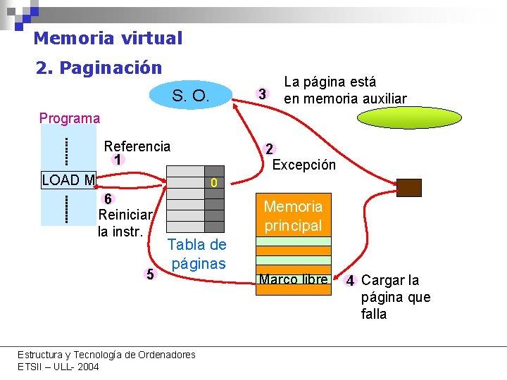 Memoria virtual 2. Paginación S. O. 3 La página está en memoria auxiliar Programa