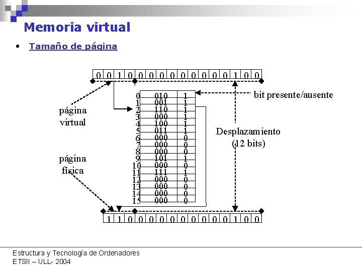 Memoria virtual • Tamaño de página 0 0 1 0 0 0 0 0