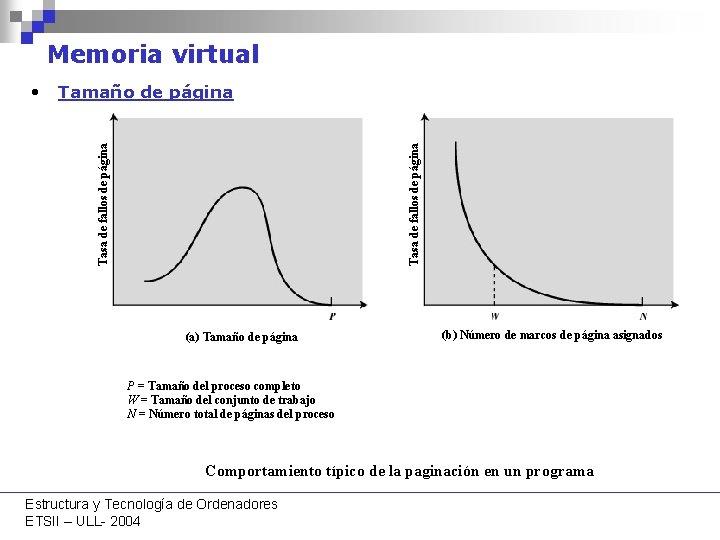 Memoria virtual Tasa de fallos de página • Tamaño de página (a) Tamaño de
