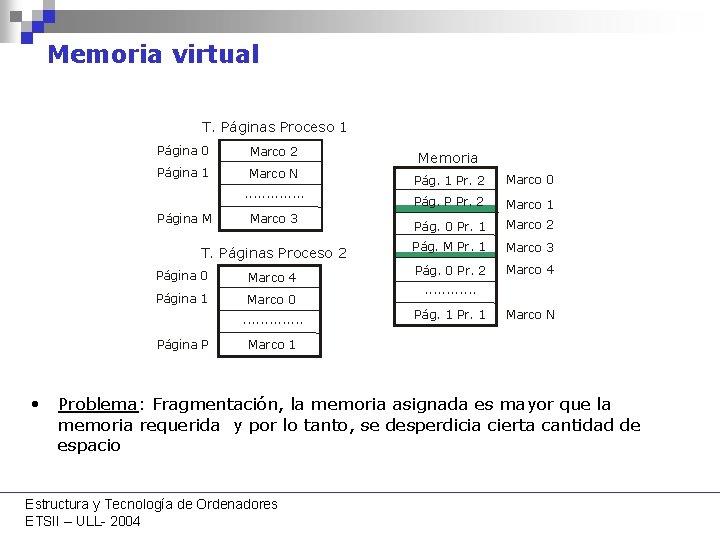 Memoria virtual T. Páginas Proceso 1 Página 0 Marco 2 Página 1 Marco N.