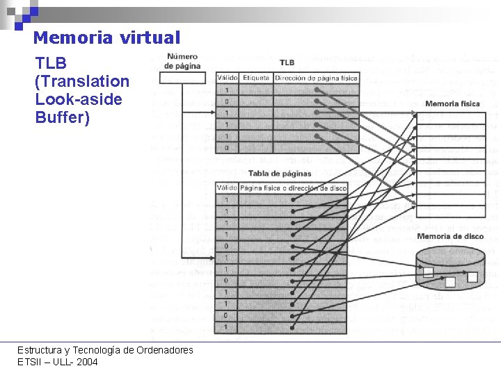 Memoria virtual TLB (Translation Look-aside Buffer) Estructura y Tecnología de Ordenadores ETSII – ULL-