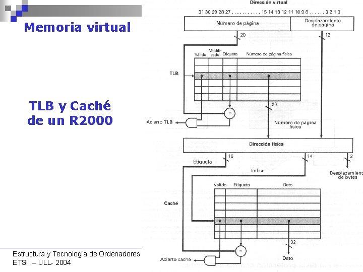 Memoria virtual TLB y Caché de un R 2000 Estructura y Tecnología de Ordenadores