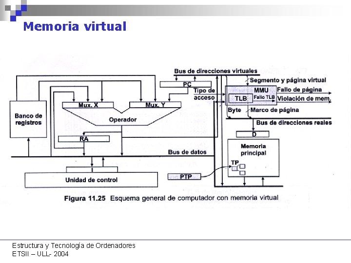 Memoria virtual Estructura y Tecnología de Ordenadores ETSII – ULL- 2004
