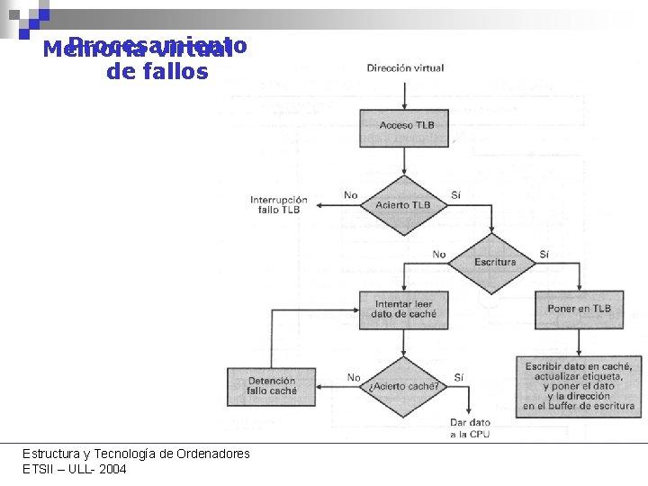 Procesamiento Memoria virtual de fallos Estructura y Tecnología de Ordenadores ETSII – ULL- 2004