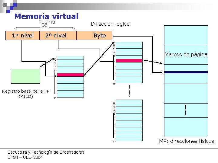 Memoria virtual Página 1 er nivel 2º nivel Dirección lógica Byte 0 1 2