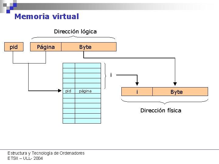 Memoria virtual Dirección lógica pid Página Byte i pid página i Byte Dirección física