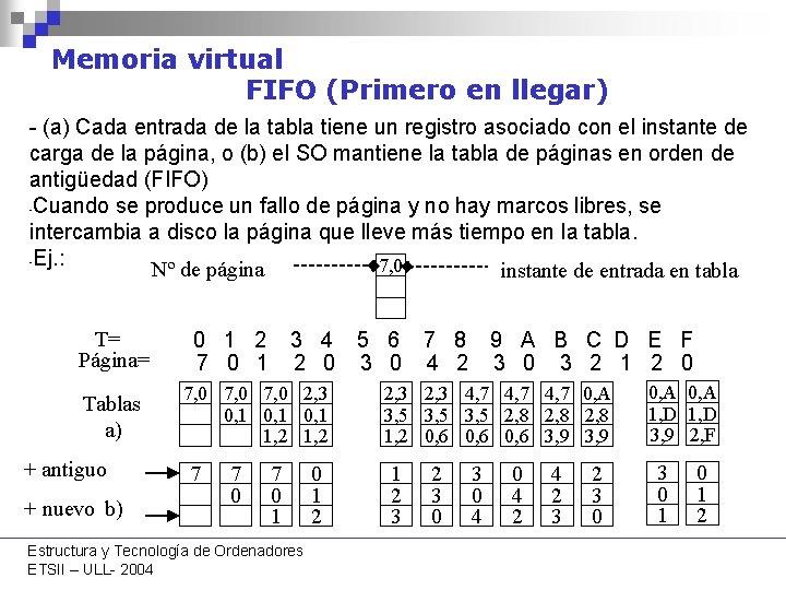 Memoria virtual FIFO (Primero en llegar) - (a) Cada entrada de la tabla tiene