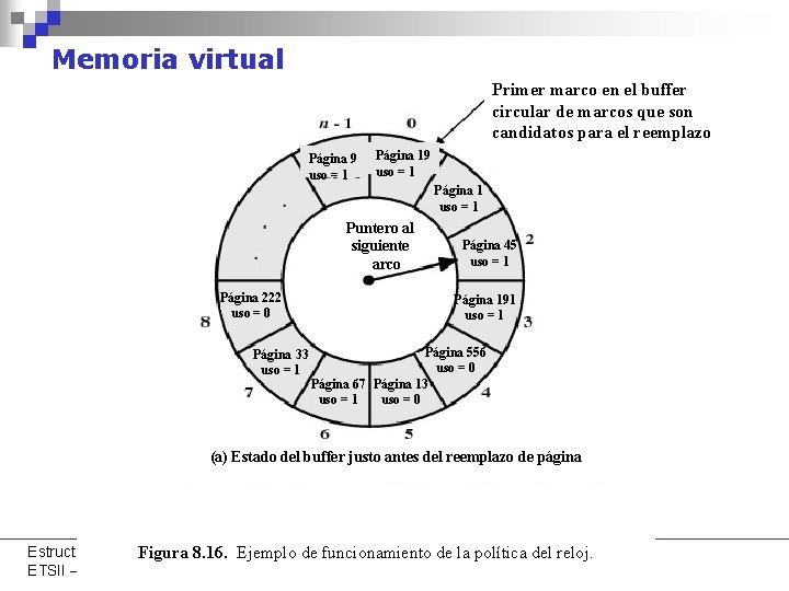 Memoria virtual Primer marco en el buffer circular de marcos que son candidatos para