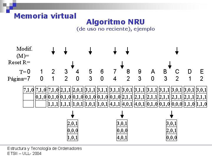 Memoria virtual Algoritmo NRU (de uso no reciente), ejemplo Modif. (M)= Reset R= T=