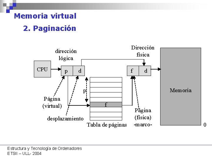 Memoria virtual 2. Paginación Dirección física dirección lógica CPU p d f d p