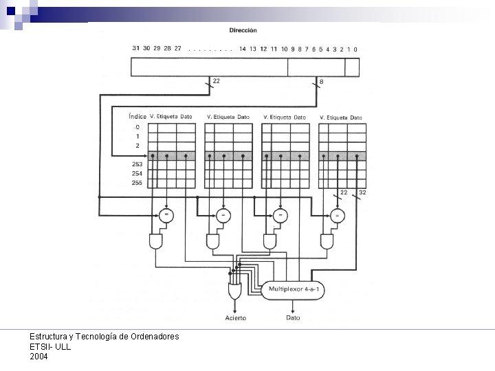 Estructura y Tecnología de Ordenadores ETSII- ULL 2004