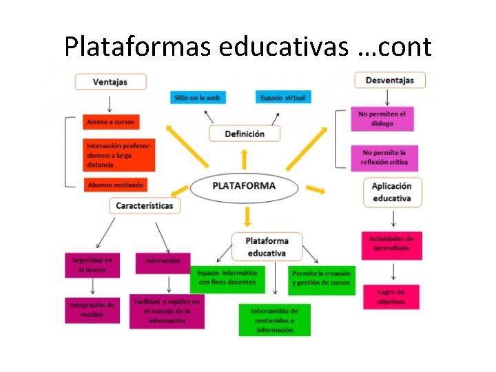 Plataformas educativas …cont