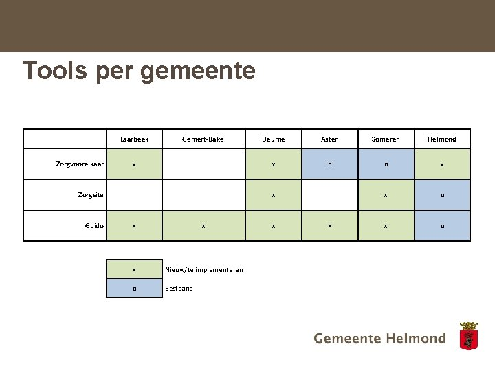 Tools per gemeente Laarbeek Gemert-Bakel Deurne Asten Someren Helmond Zorgvoorelkaar x x o o