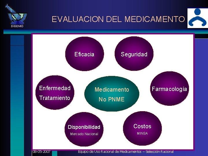 EVALUACION DEL MEDICAMENTO DIGEMID Seguridad Eficacia Enfermedad Medicamento Tratamiento No PNME 08 -05 -2007