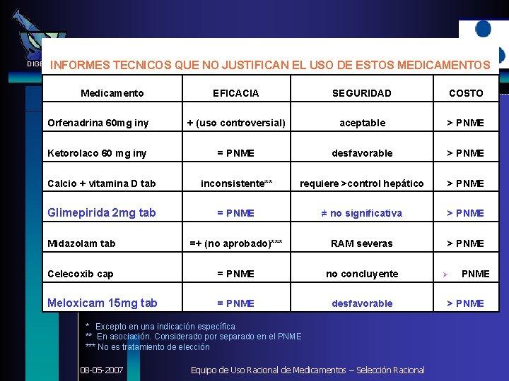 INFORMES TECNICOS QUE NO JUSTIFICAN EL USO DE ESTOS MEDICAMENTOS DIGEMID Medicamento EFICACIA SEGURIDAD