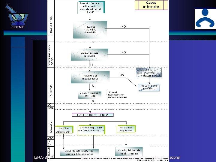 DIGEMID 08 -05 -2007 Equipo de Uso Racional de Medicamentos – Selección Racional