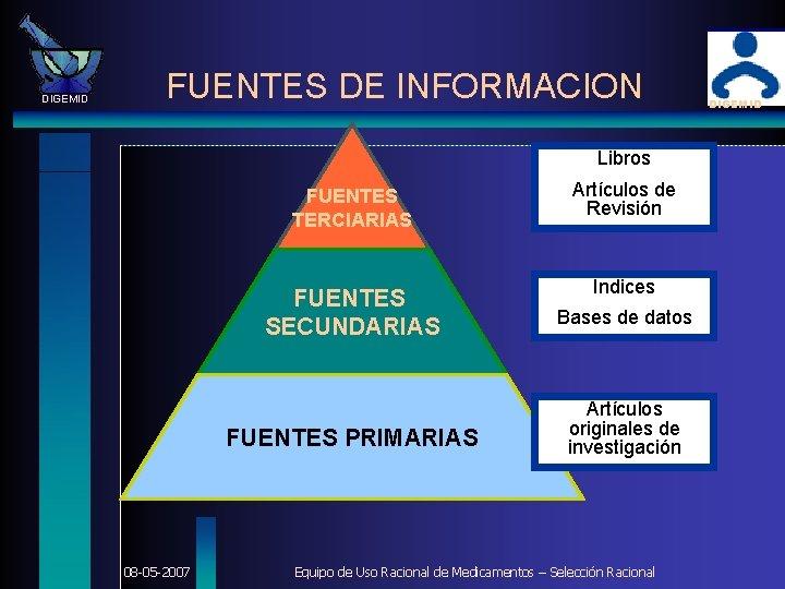 DIGEMID FUENTES DE INFORMACION Libros 08 -05 -2007 FUENTES TERCIARIAS Artículos de Revisión FUENTES