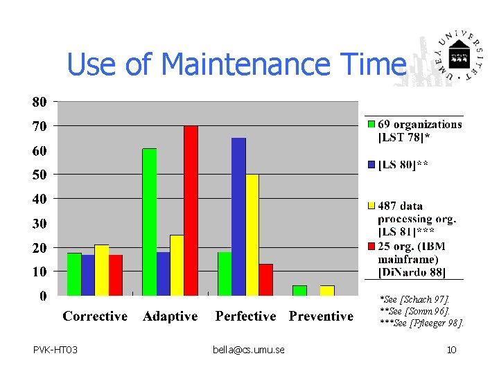 Use of Maintenance Time *See [Schach 97]. **See [Somm 96]. ***See [Pfleeger 98]. PVK-HT