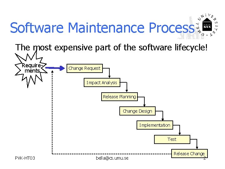 Software Maintenance Process The most expensive part of the software lifecycle! Requirements Change Request