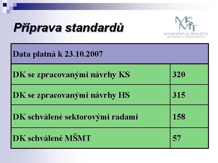 Příprava standardů Data platná k 23. 10. 2007 DK se zpracovanými návrhy KS 320