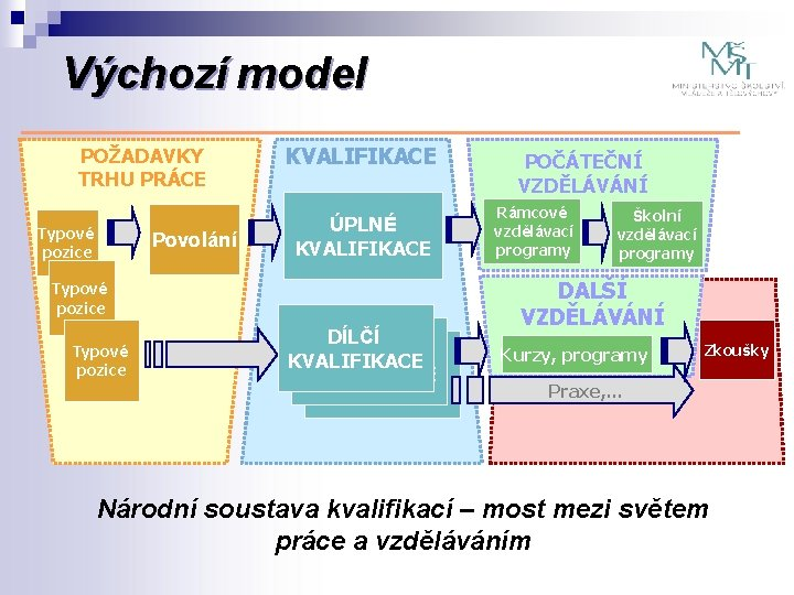 Výchozí model POŽADAVKY TRHU PRÁCE Typové pozice Povolání KVALIFIKACE ÚPLNÉ KVALIFIKACE Typové pozice DÍLČÍ