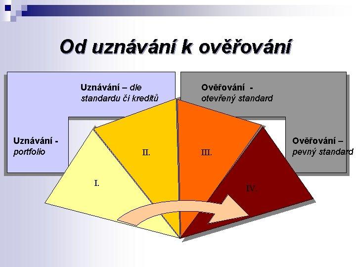 Od uznávání k ověřování Uznávání – dle standardu či kreditů Uznávání portfolio II. I.