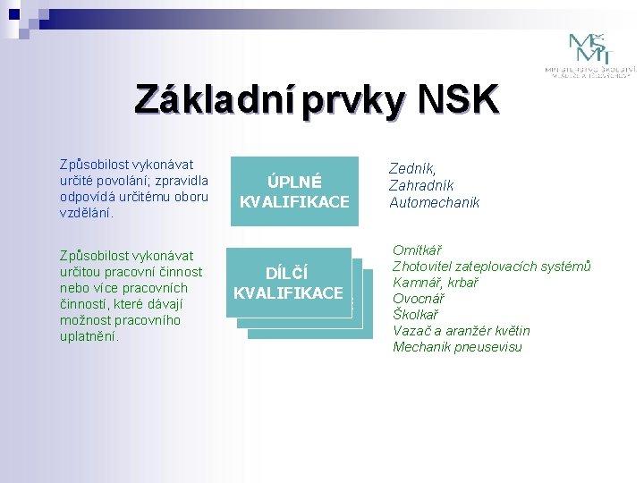 Základní prvky NSK Způsobilost vykonávat určité povolání; zpravidla odpovídá určitému oboru vzdělání. Způsobilost vykonávat