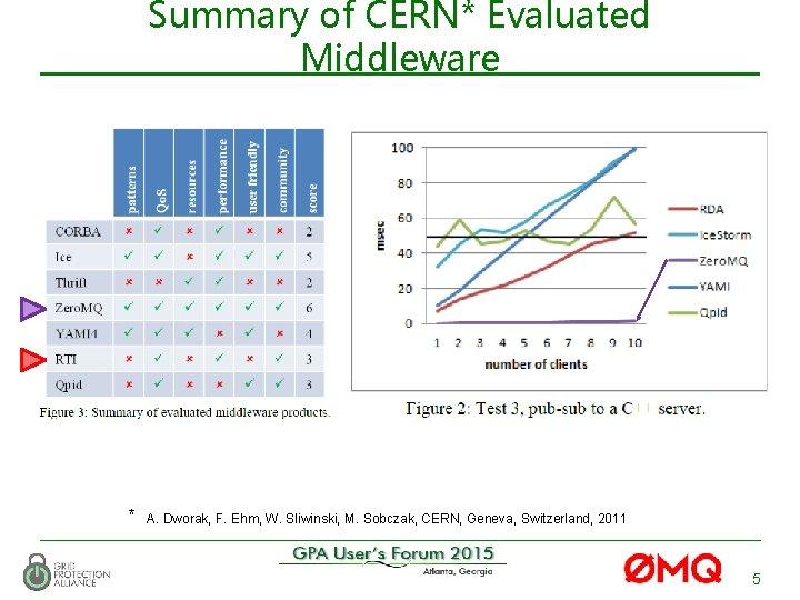 Summary of CERN* Evaluated Middleware * A. Dworak, F. Ehm, W. Sliwinski, M. Sobczak,