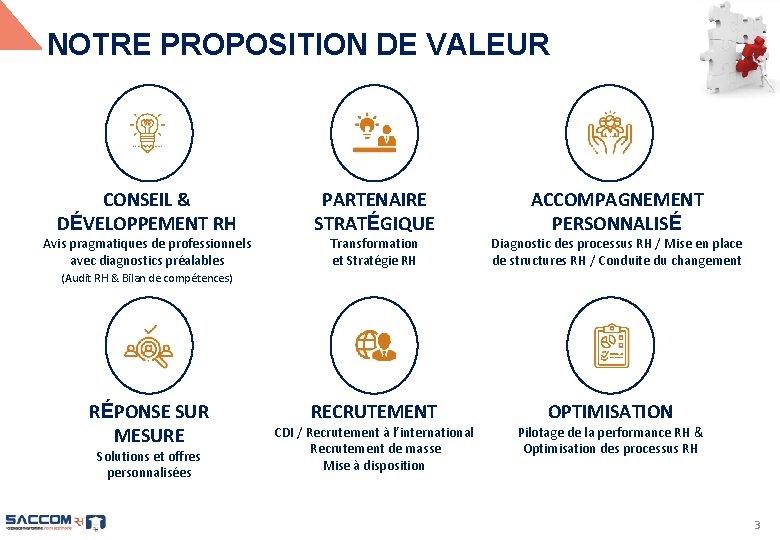 NOTRE PROPOSITION DE VALEUR CONSEIL & DÉVELOPPEMENT RH PARTENAIRE STRATÉGIQUE RÉPONSE SUR MESURE RECRUTEMENT