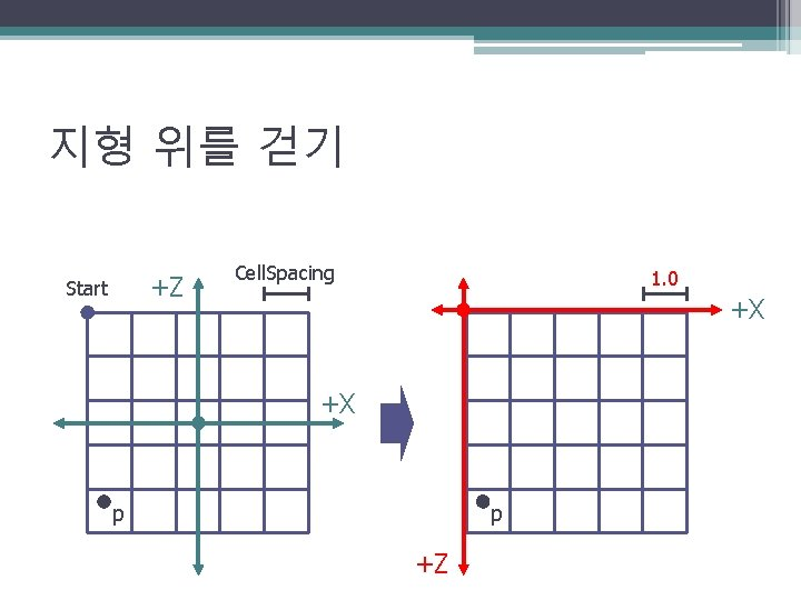 지형 위를 걷기 +Z Start Cell. Spacing 1. 0 +X +X p p +Z