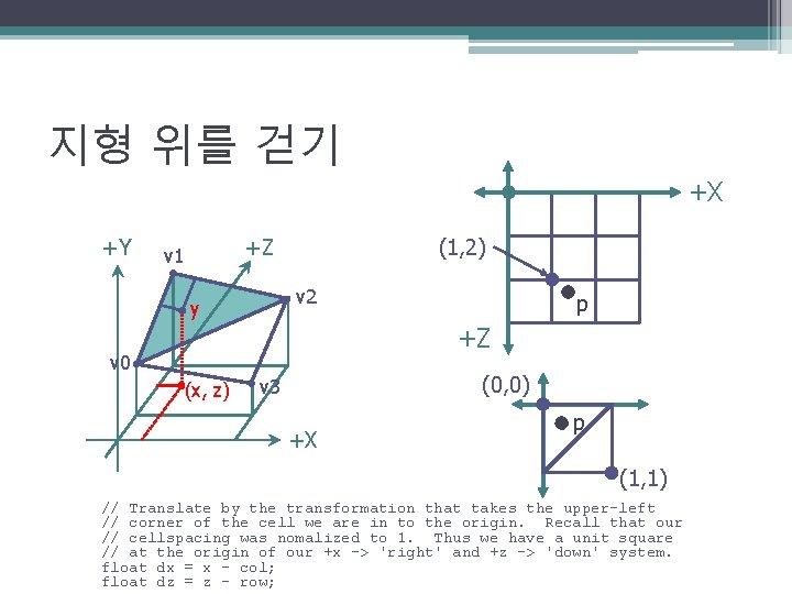 지형 위를 걷기 +X +Y (1, 2) +Z v 1 v 2 y p