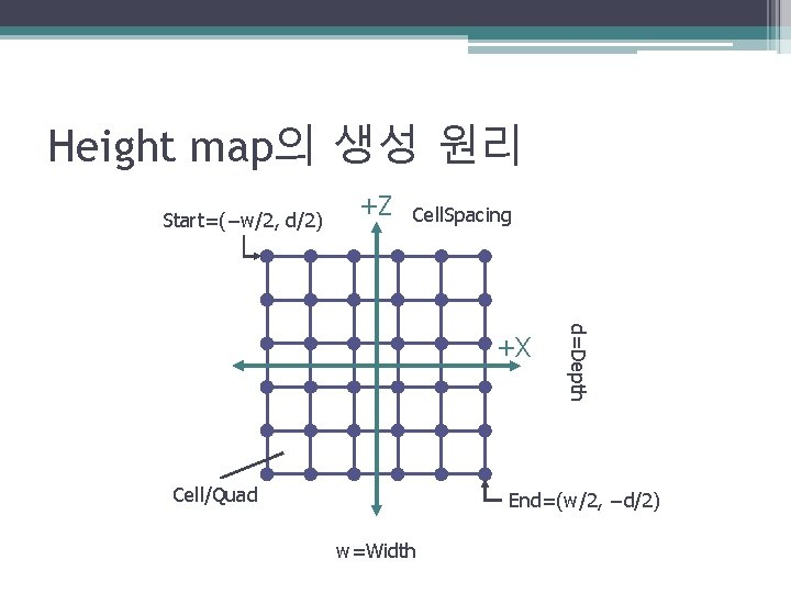 Height map의 생성 원리 Start=(−w/2, d/2) +Z Cell. Spacing Cell/Quad d=Depth +X End=(w/2, −d/2)