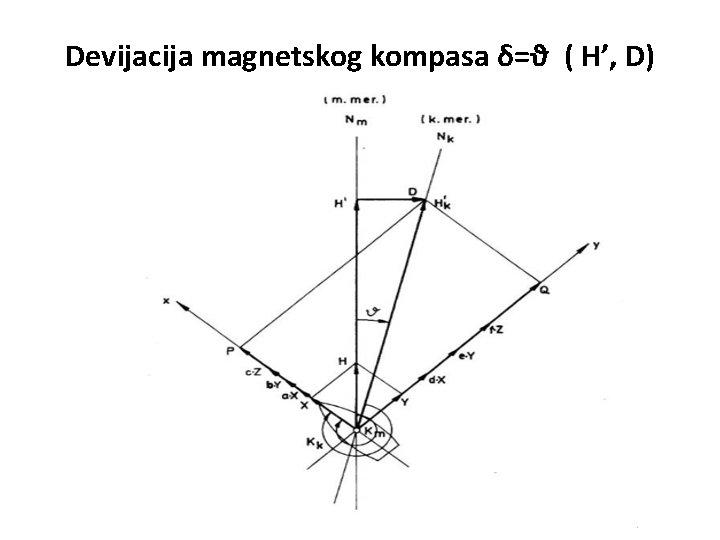 Devijacija magnetskog kompasa δ=ϑ ( H', D)